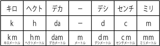 単位を漢字で書くと | さくら社